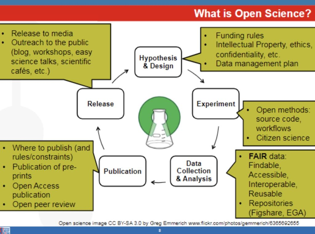 What do you understand by #OpenScience?