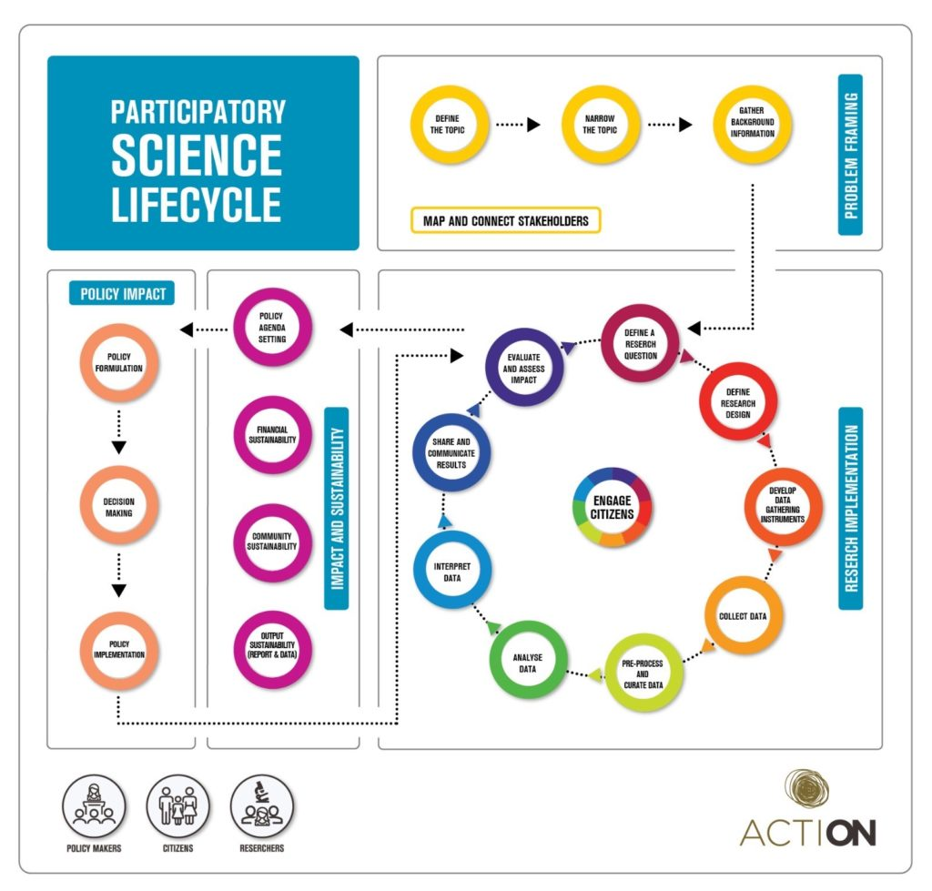 Participatory Science Lifecycle