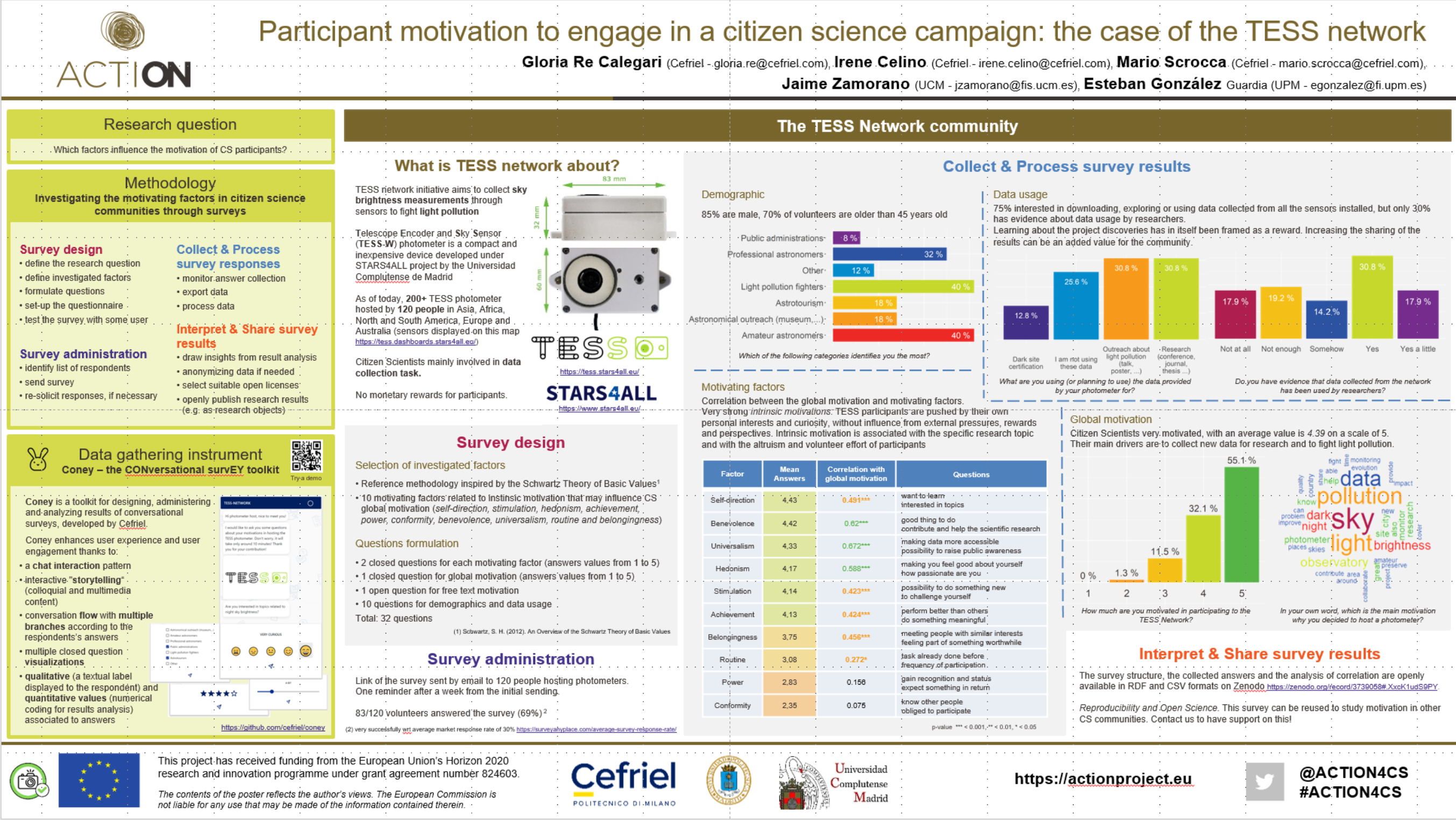 ACTION presented 2 e-posters at the ECSA 2020 conference