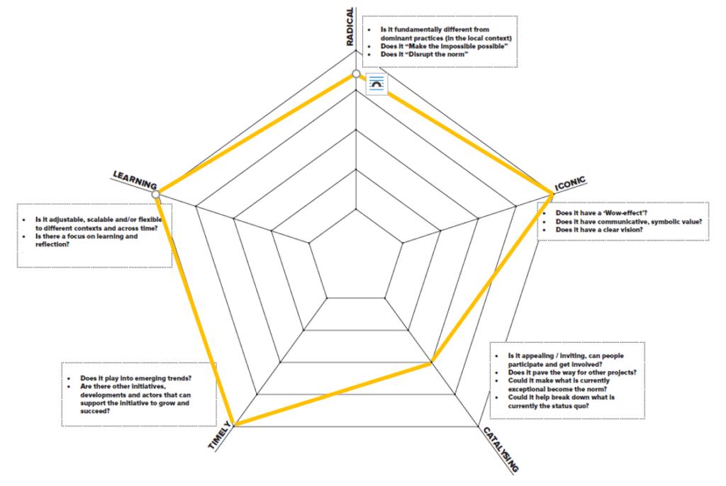 Transformative impact: NoiseMaps disrupts the status quo