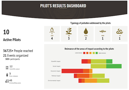 Pilots' results dashboard published on the website