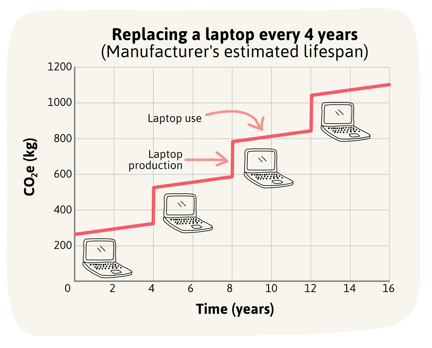 Replacing a laptop every 4 years
